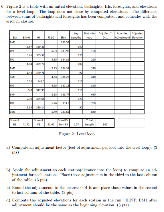 Solved: Figure 2 Is A Table With An Initial Elevation, Bac