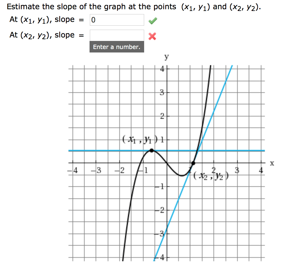 Solved: Estimate The Slope Of The Graph At The Points (x1