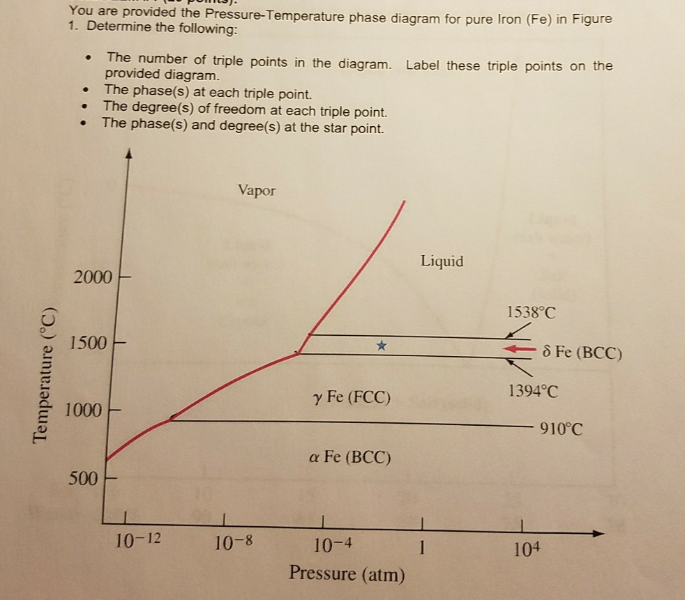 hight resolution of you are provided the pressure temperature phase diagram for pure iron 1 determine the