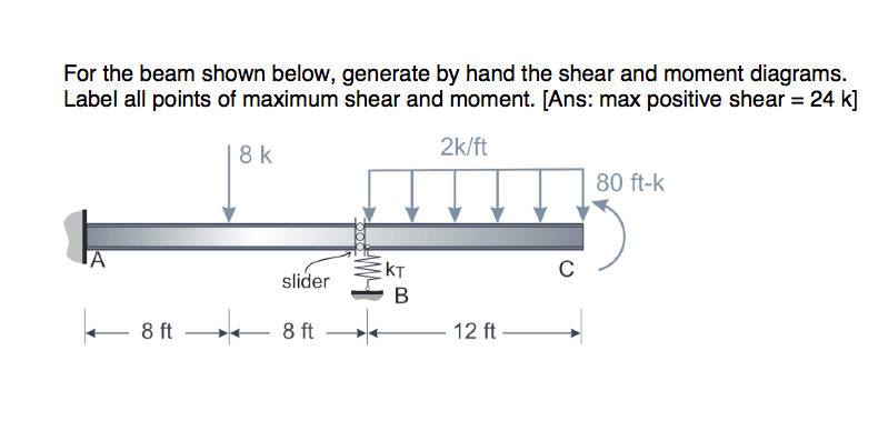 shear and moment diagram generator how to wire a ring main solved for the beam shown below generate by hand she question diagrams label all points of max