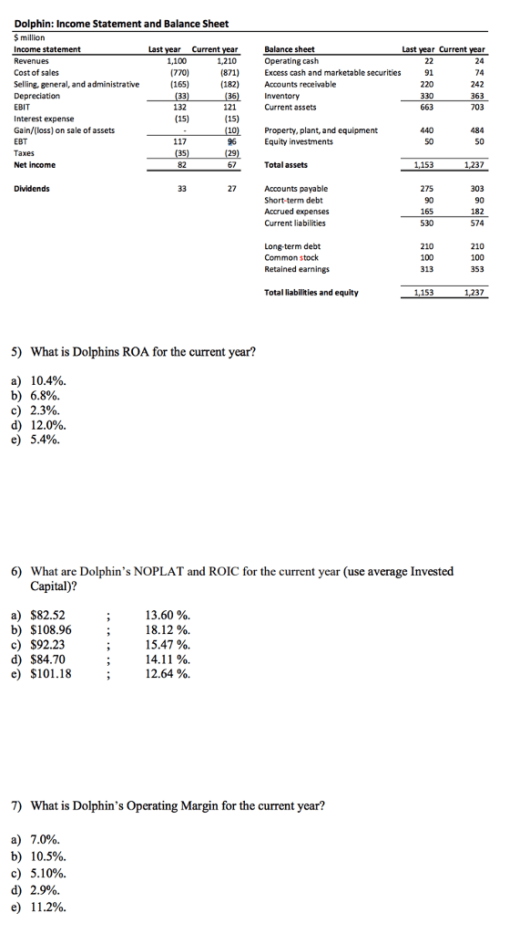 Solved: Dolphin: Income Statement And Balance Sheet $ Mill