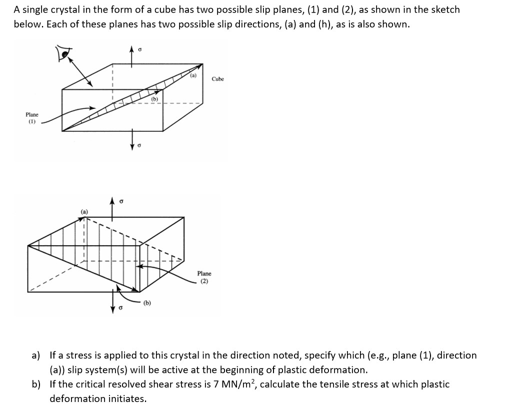 hight resolution of a single crystal in the form of a cube has two possible slip planes