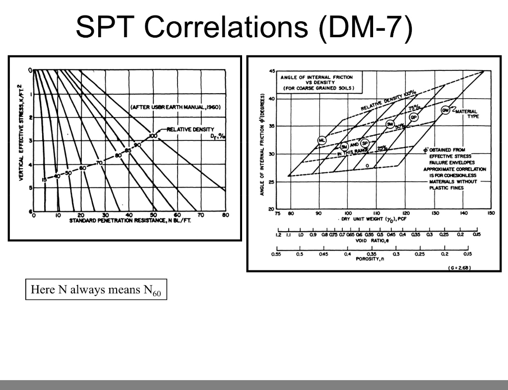 Solved: SPT Correlations (DM-7) ANGLE OF INTERNAL FRICTION