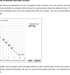 price elasticity of demand and total revenue aa aa the following graph shows the [ 1024 x 775 Pixel ]