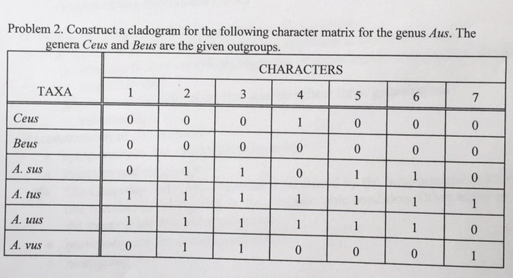 Solved Construct A Cladogram For The Following Character
