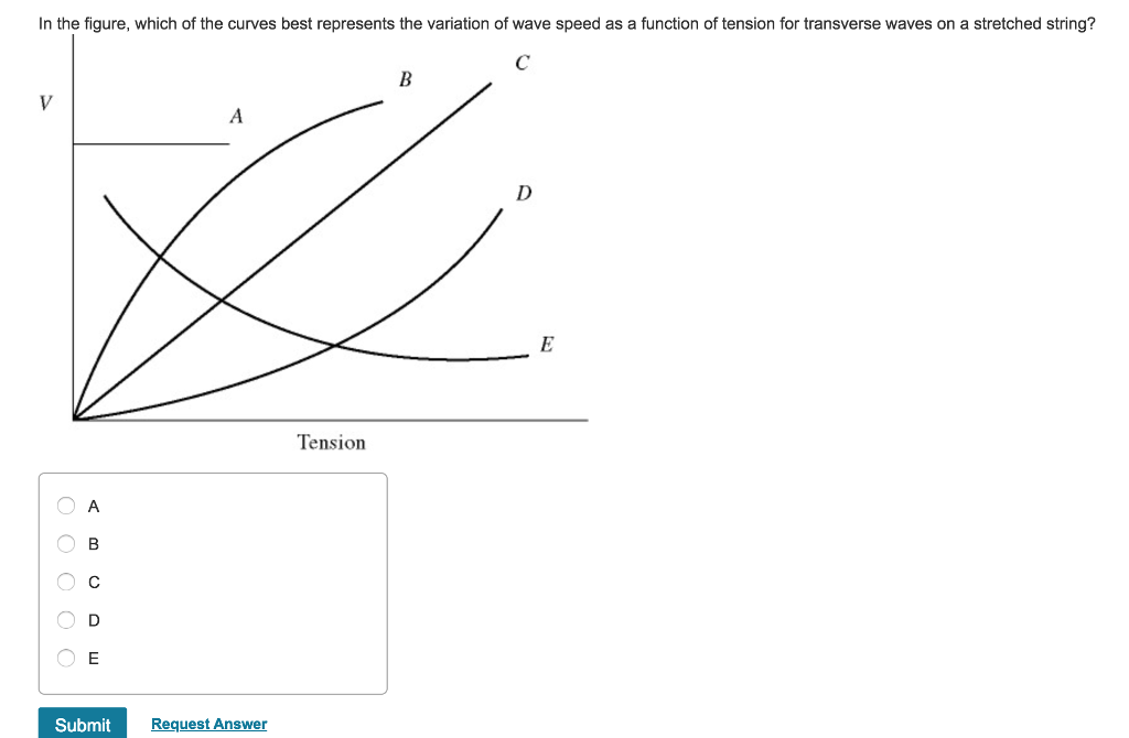 Solved: In The Figure, Which Of The Curves Best Represents