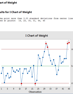 mr chart of weight test results for also solved answer the following questions according to pr rh chegg