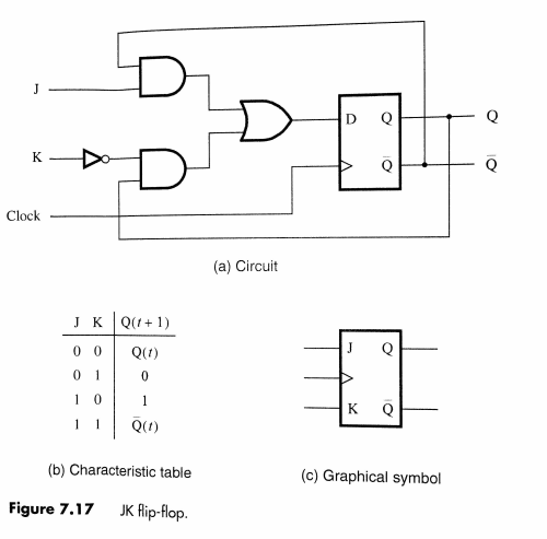 small resolution of finally draw the circuit for the jk ff constructed from a d ff compare your circuit with figure 7 17