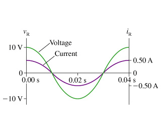 Solved: ?The Figure Shows Voltage And Current Graphs For A