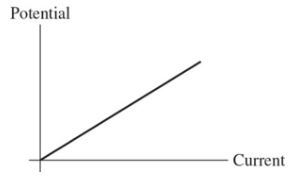 Solved: For The Graph Shown In The Figure, What Physical Q