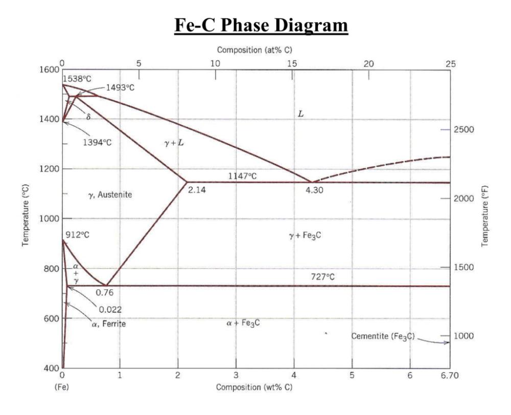 medium resolution of fe c phase diagram composition at c 10 0 15 20 25