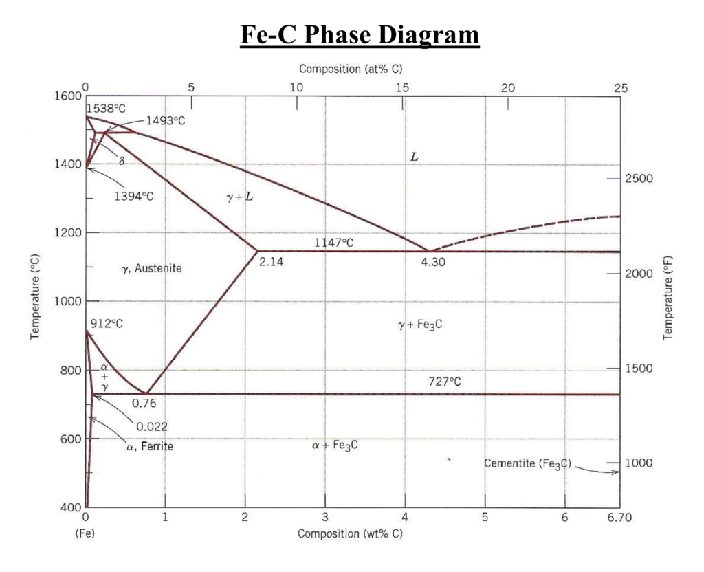 hight resolution of fe c phase diagram composition at c 10 0 15 20 25