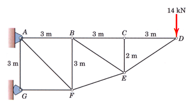 Solved: Determine The Forces In Members AB, AF And GF. And