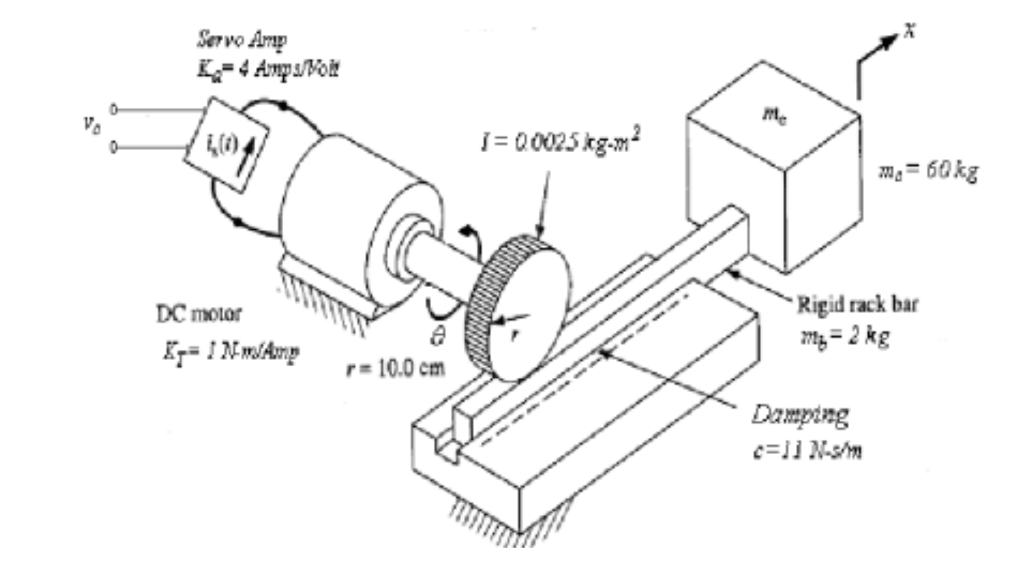 Solved: A Rack-and-pinion Mechanism Is Used As A Means Of
