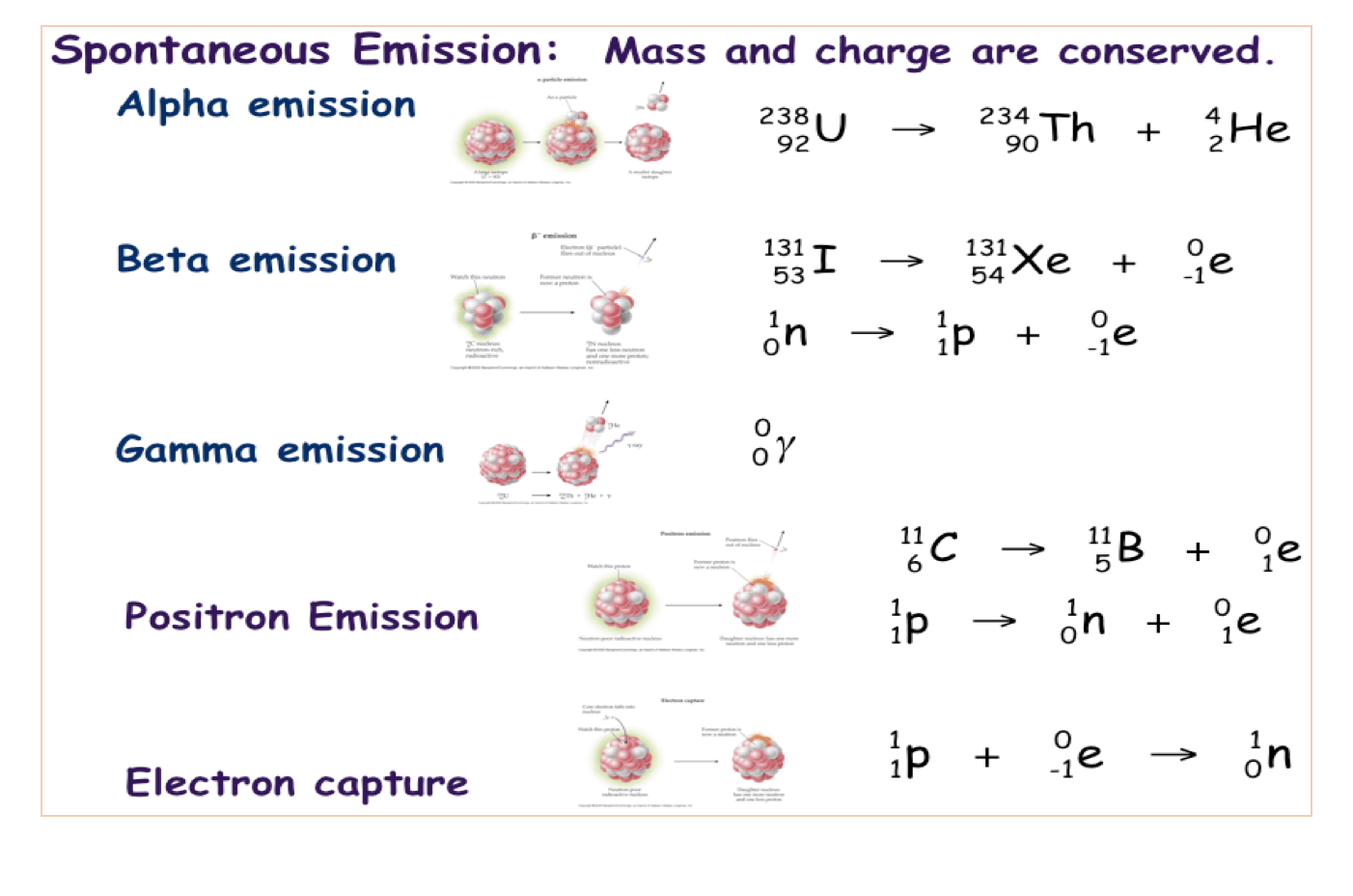 Solved 22 The Following Examples Below Are Nuclear Decay