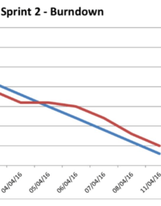 Sprint burndowrn ideal actual also solved review the following burndown chart for  team   rh chegg