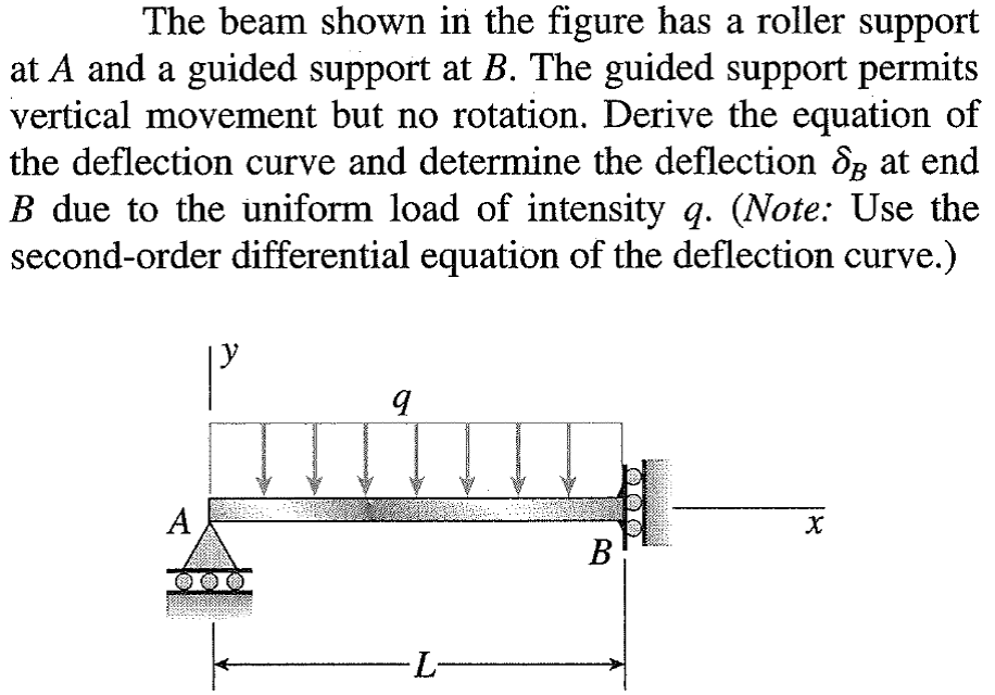 Solved: The Beam Shown In The Figure Has A Roller Support