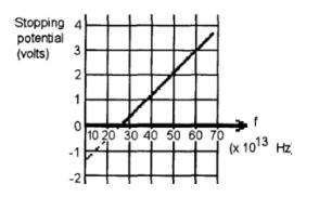 Solved: The Graph Shown Is A Plot Based On Student Data Fr