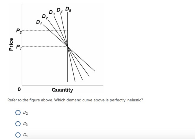 Solved: Refer To The Figure Above. Which Demand Curve Abov