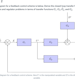 exercise 2 a block diagram for a feedback control scheme is below derive the closed [ 1024 x 800 Pixel ]