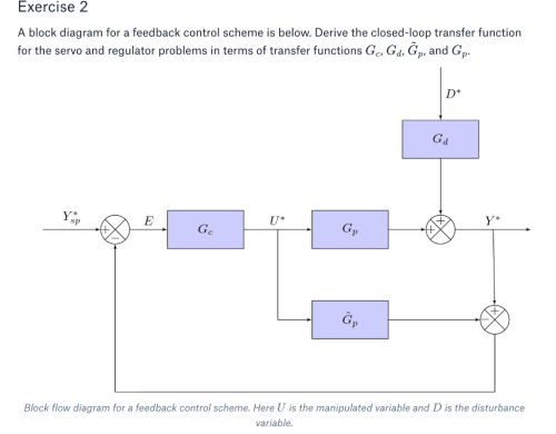 small resolution of exercise 2 a block diagram for a feedback control scheme is below derive the closed