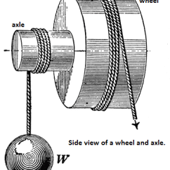 Wheel And Axle Diagram Venn Cartoon Happy Face Solved A Is Type Of Compound Pulley Whic