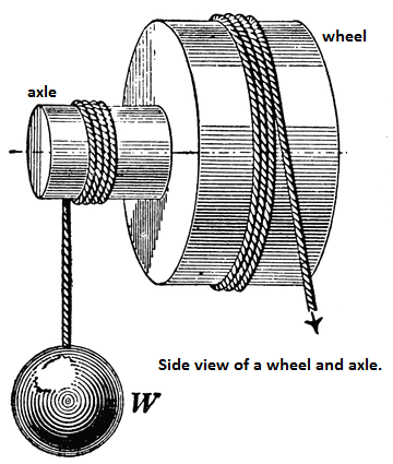 wheel and axle diagram 4 way switch wiring multiple lights uk solved a is type of compound pulley whic