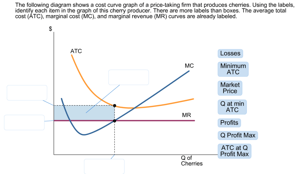 medium resolution of the following diagram shows a cost curve graph of a price taking firm that produces