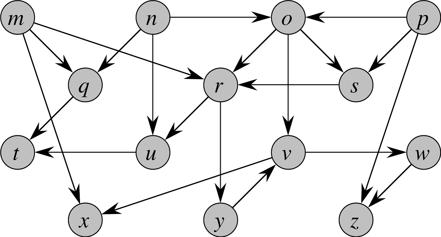 Show The Ordering Of Vertices Produced By TOPOLOGI