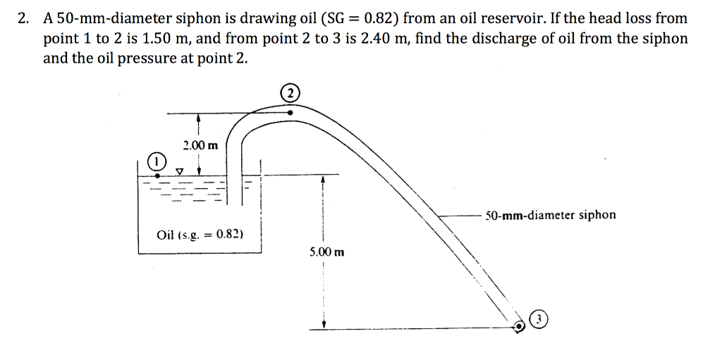 2 a 50 mm diameter siphon is drawing