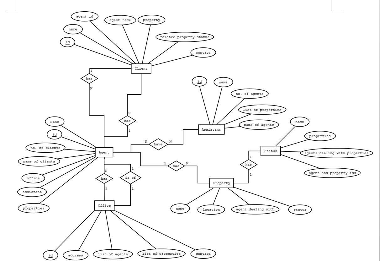 Solved Using This Diagram I Would Like You To Use A Mysql