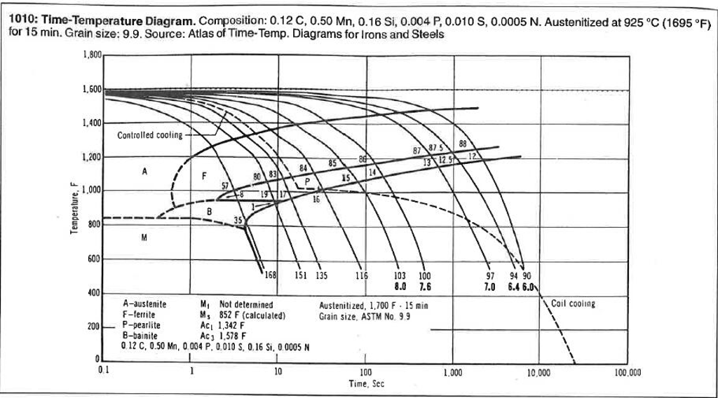 cct diagram for welding