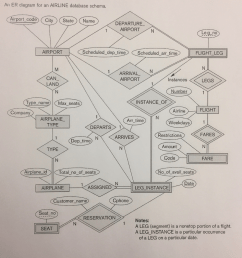 an er diagram for an airline database schema airport code city state name departure [ 1024 x 1011 Pixel ]
