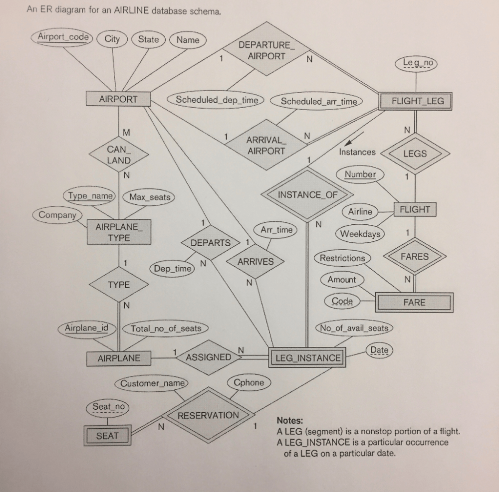 medium resolution of an er diagram for an airline database schema airport code city state name departure