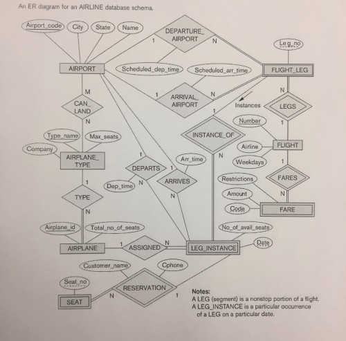 small resolution of an er diagram for an airline database schema airport code city state name departure