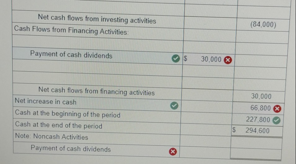 Solved: The Income Statement, Balance Sheets, And Addition