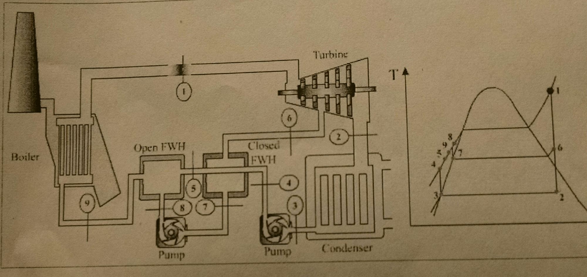 hight resolution of image for the schematic and t s diagrams of a steam power plant cycle and