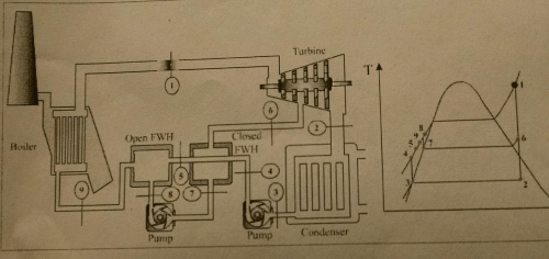 small resolution of image for the schematic and t s diagrams of a steam power plant cycle and