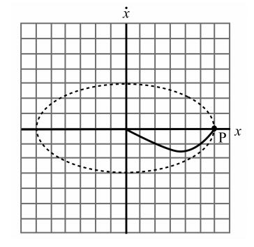 Solved: The Phase Space Plots For (i) A Simple Harmonic Os
