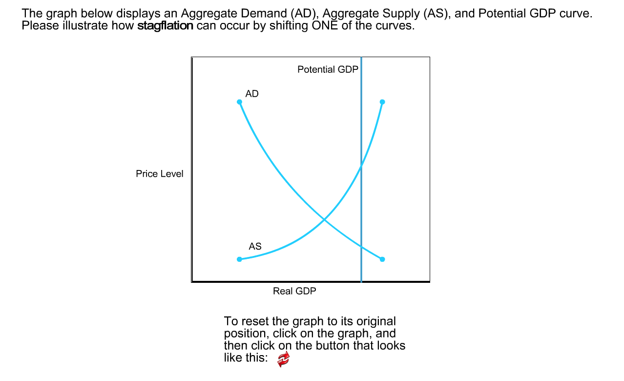 Solved The Graph Below Displays An Aggregate Demand Ad