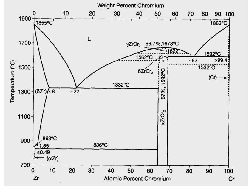 Solved: Use The Zirconium-chromium Phase Diagram To Answer