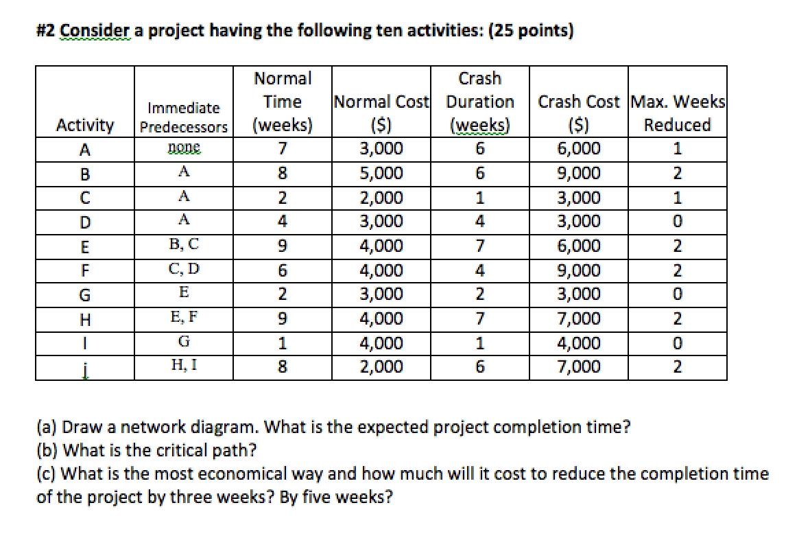 Consider A Project Having The Following Ten Activi Chegg Com