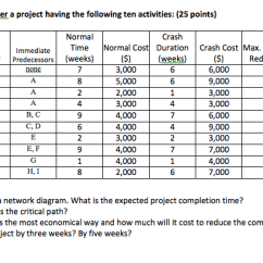 Project Network Diagram Critical Path Fishbone Example For Manufacturing Solved: Consider A Having The Following Ten Activi... | Chegg.com