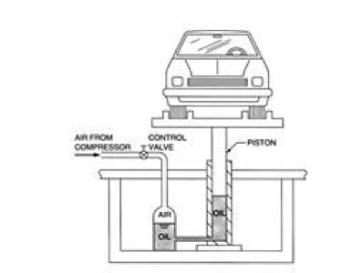 Solved: For The Fluid Power Automotive Lift System Depicte