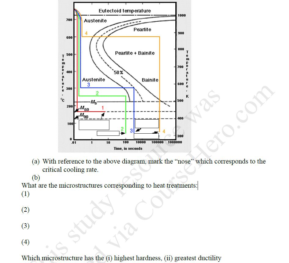 medium resolution of ttt diagram