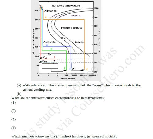 small resolution of ttt diagram