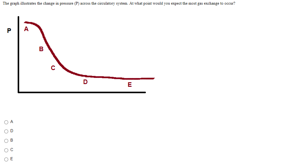 Solved: The Graph Illustrates The Change In Pressure (P) A