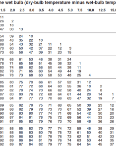 Depression of the wet bulb dry temperature minus in also solved table psychrometric chart relative humidity rh chegg
