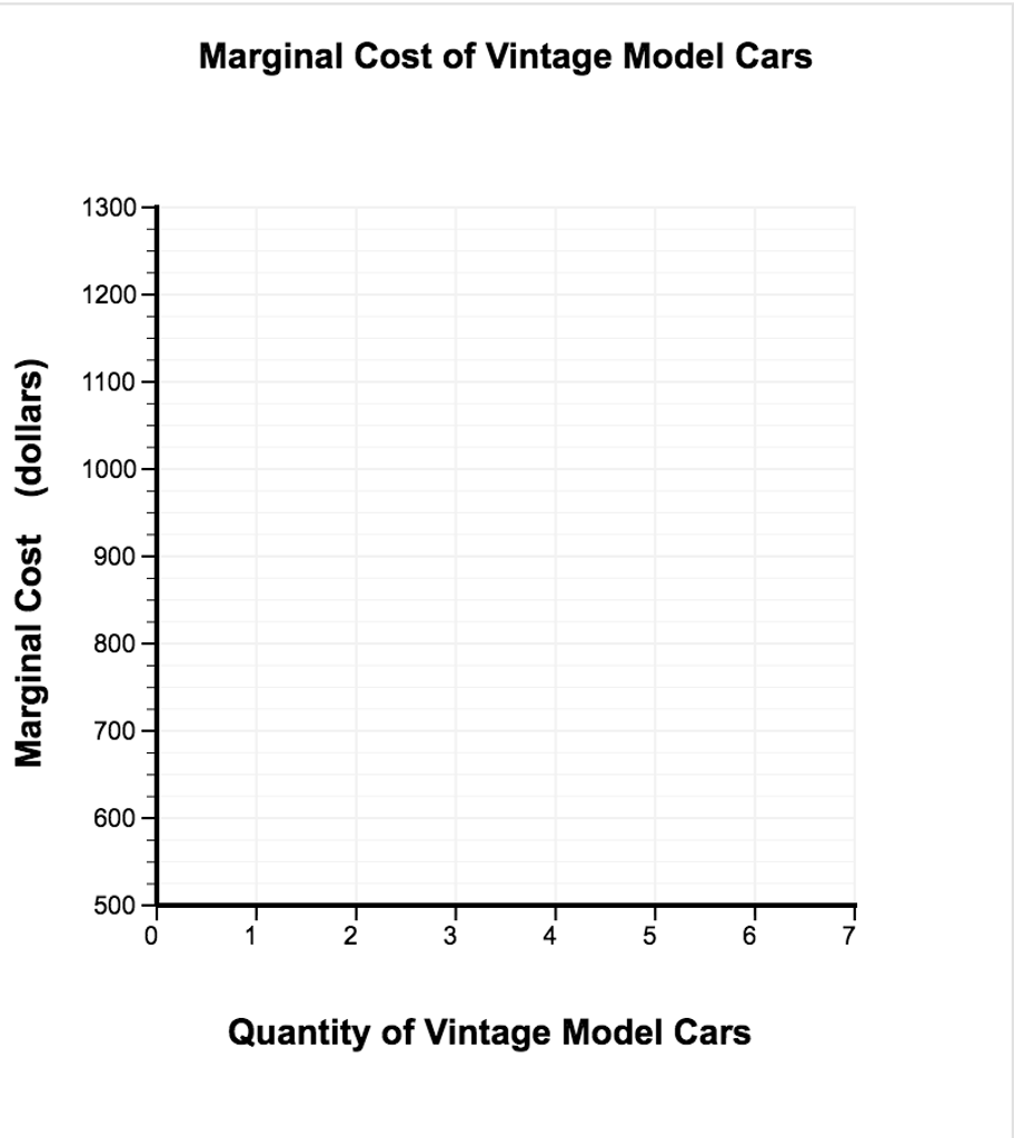 Solved: The Table Below Shows The Cost Of Producing Model