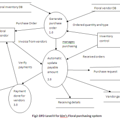 Purchasing Cycle Diagram Sequence For Payroll Management System Solved Kim S Flower Inc Expenditure B